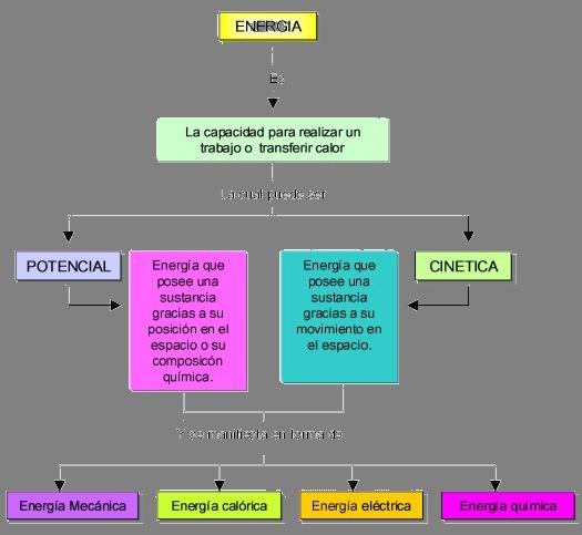 Tipos de energ a c del medio 6 primaria for Resumen del libro quimica en la cocina